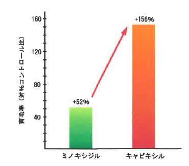 育毛率(対%コントロール比)